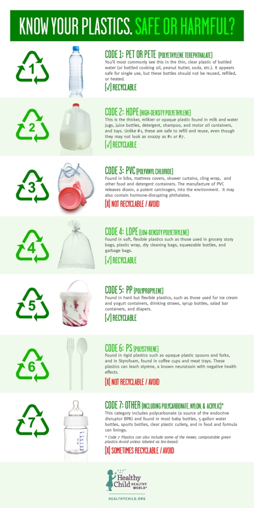 Safe Plastics?